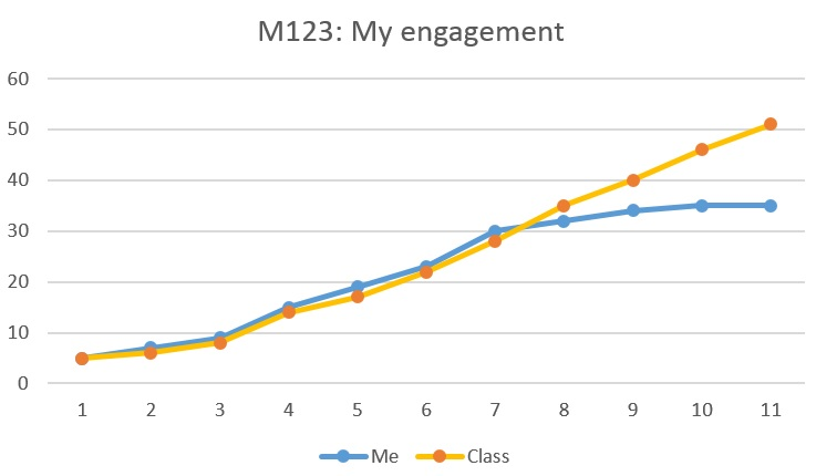 A student's engagement rating against the class average