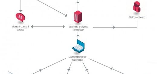 Jisc's earning analytics architecture