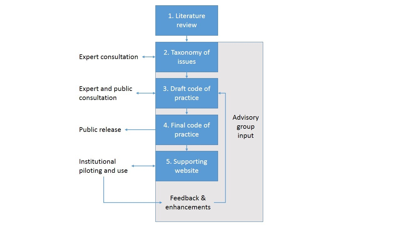A model for the development of a code of practice